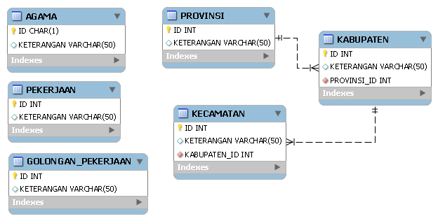 Last insert id php